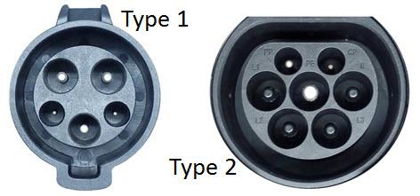 aanzicht van aanslutining op de elektrische auto van type 1 en type 2
