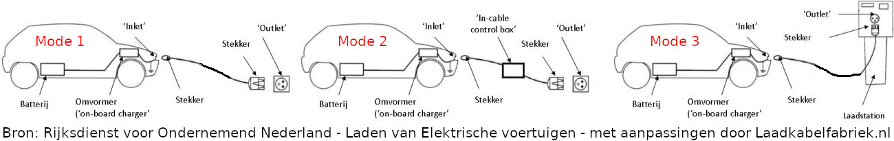 Auto's respectievelijk van wandcontactdoos, in-cable communication and protection device en laadpaal geladen